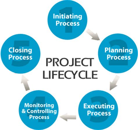 Dissertation proposal completion plan